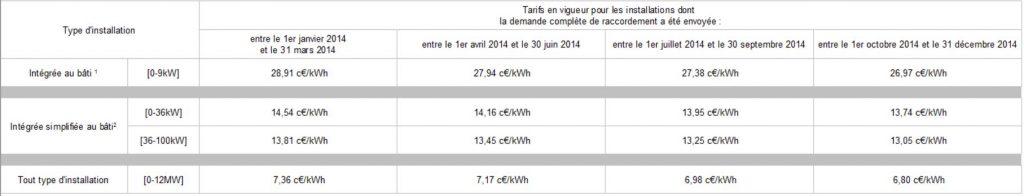 Baisse des tarifs de rachat sur l'année 2014 crédit photo : http://www.developpement-durable.gouv.fr/