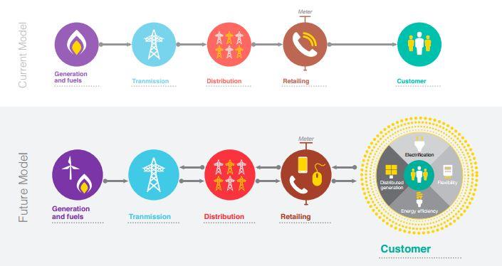 : Le consommateur devient producteur, distributeur et revendeur d'électricité crédit photo : Rapport Bain pour le Forum Economique Mondial